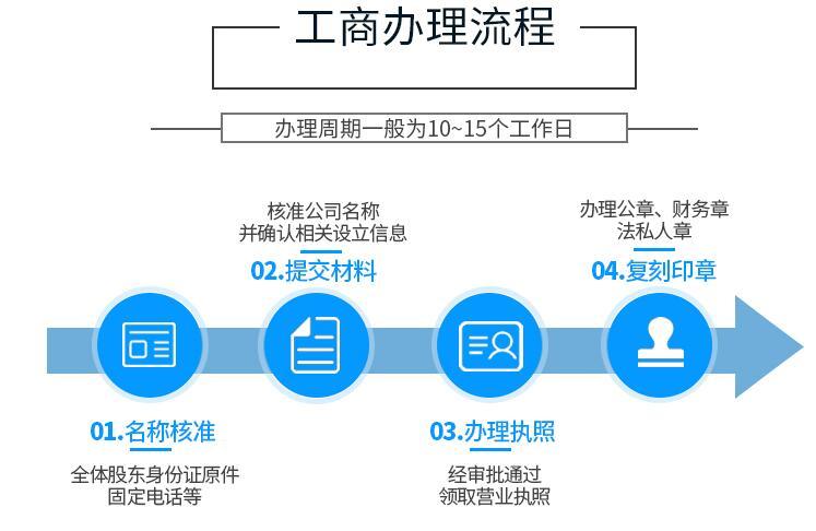 深圳贸易公司注册流程
