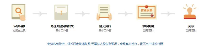 深圳外资企业注册流程