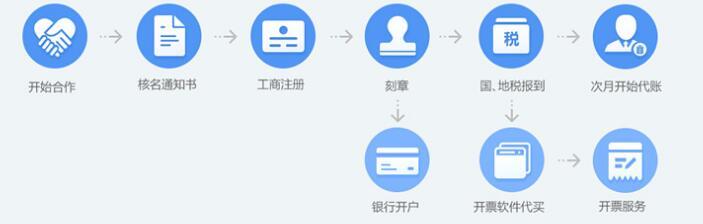 深圳注册公司哪家好