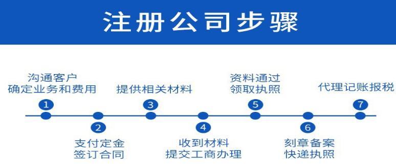 工商注册流程