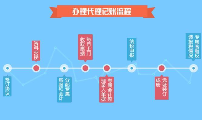 深圳代理记账公司收费标准