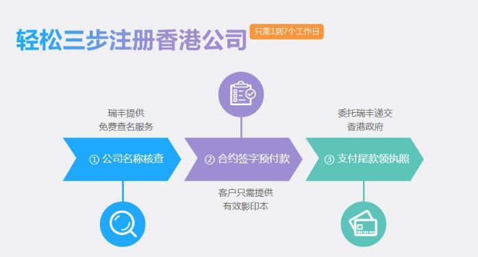 香港公司注册的流程